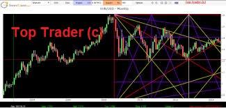 Stock exchange software Gann tecnique