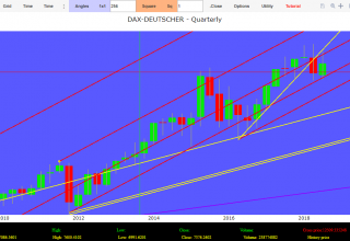 forecasts dax index