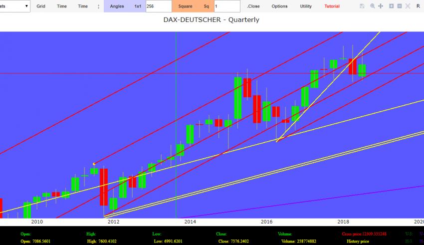 forecasts dax index