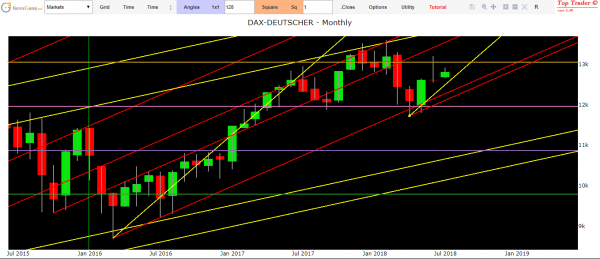 Dax forecasts today technical analysis of financial markets