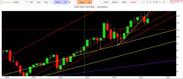 technical analysis german market