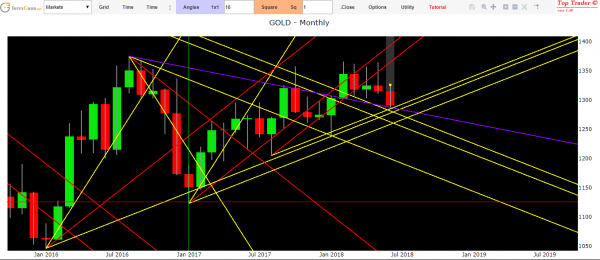 Gold forecasts today technical analysis of Gold market