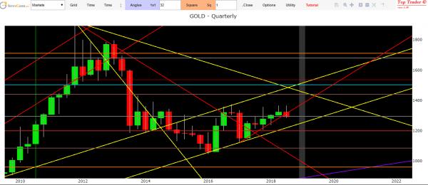 Gold analysis medium and long-term