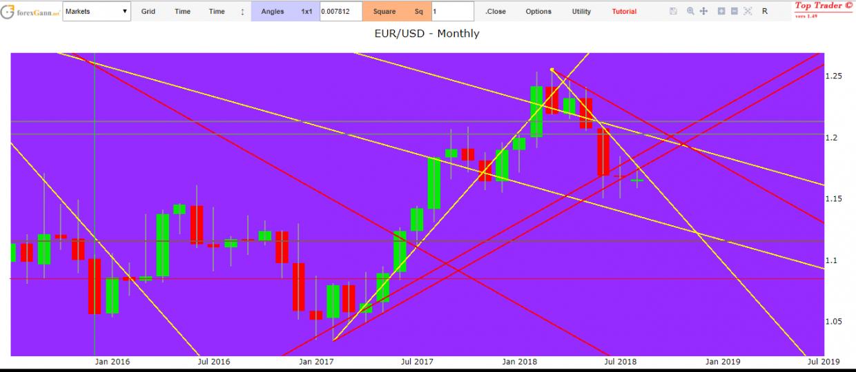 Euro Forex Dollar forecasts