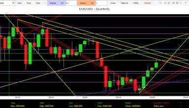 Euro Dollar forecasts Eur Usd technical analysis today