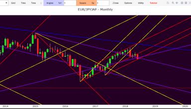 Euro Yen Forex Forecast