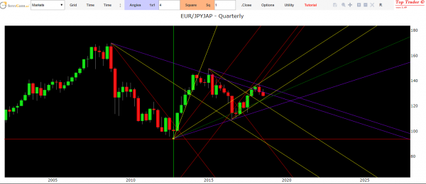 Eur Jpy Technical Analysis today