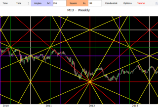 gann's cycles