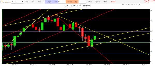 Dax Frankfurt index
