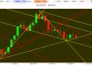 Eur Usd market technical analysis