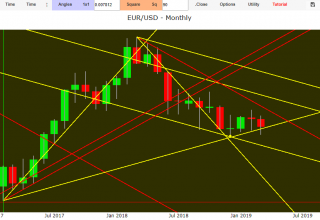Eur Usd market technical analysis