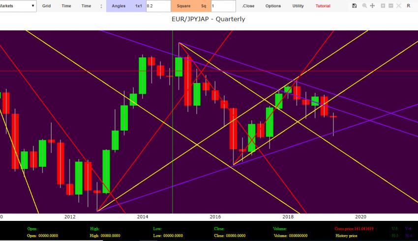 eur yen forecasts