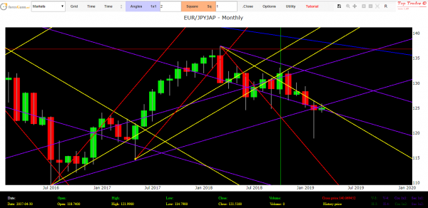 Eur Jpy Forex Technical Analysis