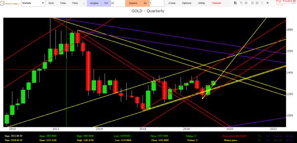 gold market analysis
