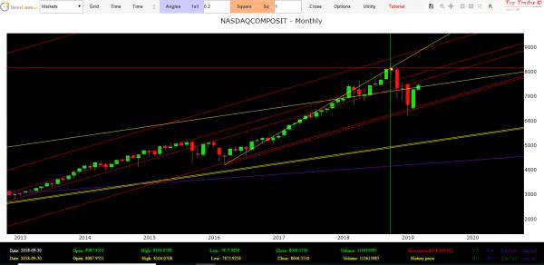 Nasdaq Index today
