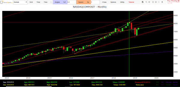 Nasdaq Index today