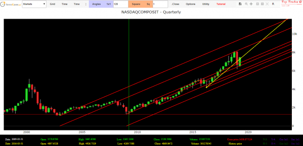 Nasdaq technical analysis forecasts
