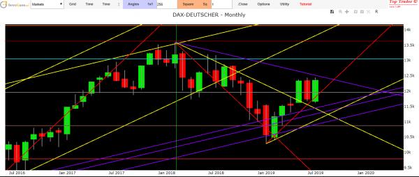 German market forecasts