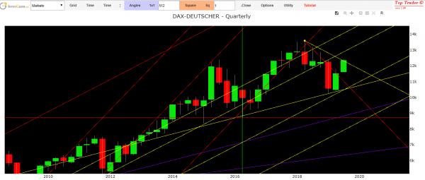 Dax index analysis