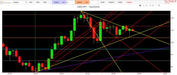 usd yen price forecast