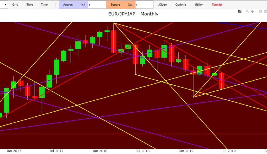 eur jpy forecast 2019