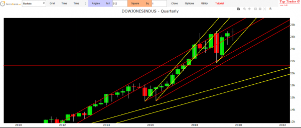 dow jones index technical analysis