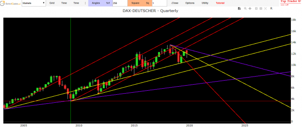 Dax Index technical analysis