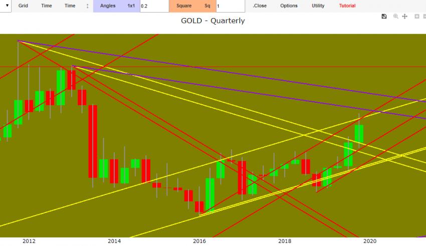 gold forecast 2019