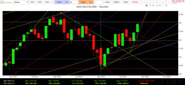 stock market dax
