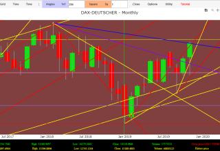 dax forecast