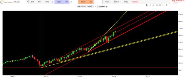 SP500 index forecast