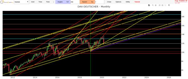 dax index forecast