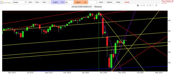 Financial market forecast
