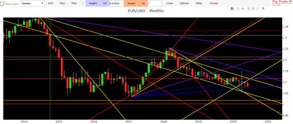 euro dollar forecast 2020