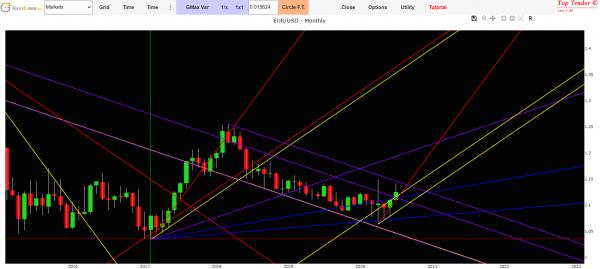 euro dollar forecast today