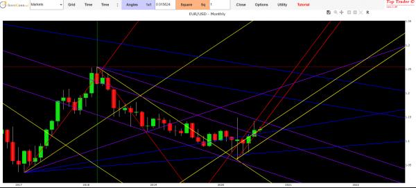 forex forecast euro dollar