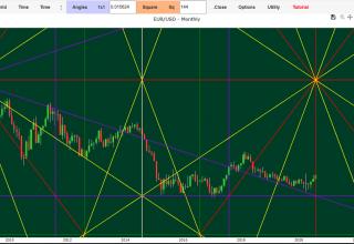 forex euro dollar