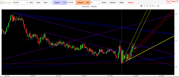 eur usd forex strategy