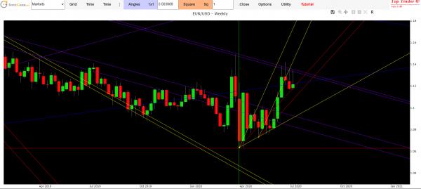 euro dollar exchange forecast today