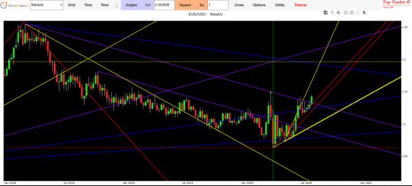 Eur usd exchange forecast