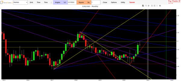 euro dollar exchange forecast