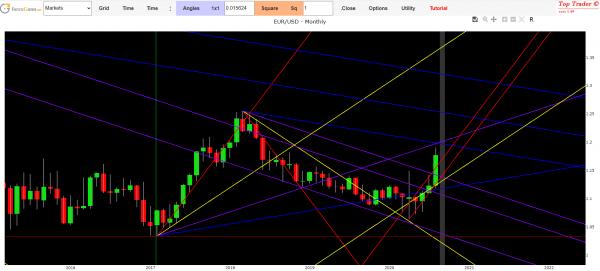 euro dollar forecast