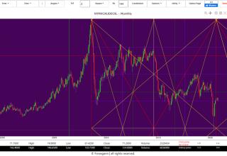 oil price forecast 2020
