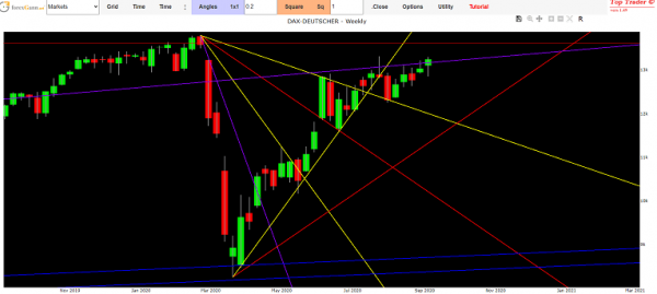 Dax future Stock market