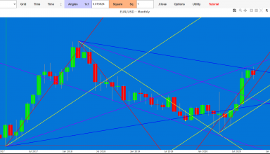 Euro Dollar exchange forecast through the Gann's cycles