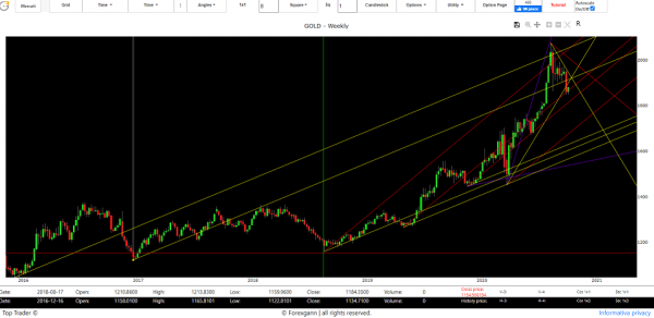 gold trend forecast