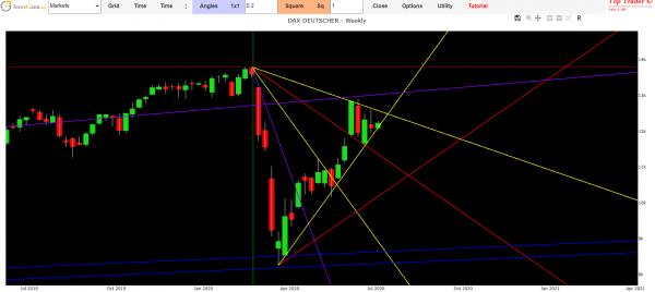 Stock Exchange forecast