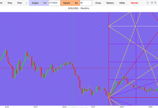Eur usd forecast today