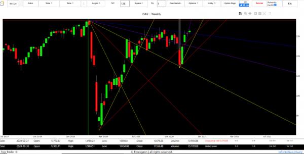market trading online Dax Index