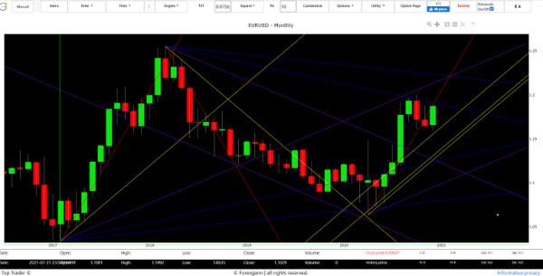 euro dollar analysis tecnique